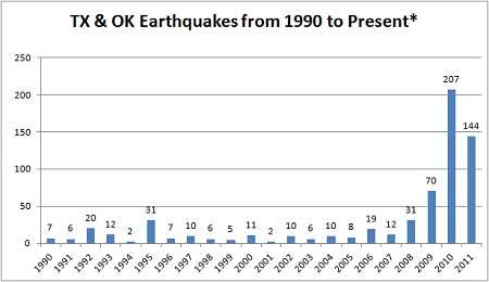 Experten für künstlich erzeugte Erdbeben: