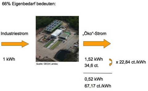 """100% regenerative Energien nur ohne """"Strom-Waschmaschine"""""""
