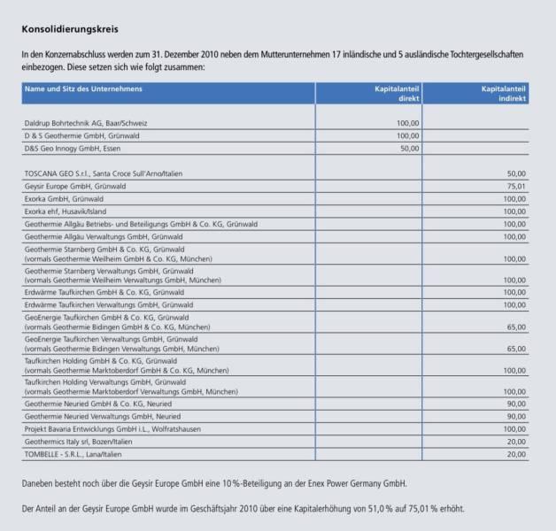 Daldrup & Söhne beherrscht auch Neurieds Geothermieprojekt